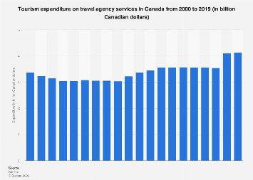Total tourism spend on travel agency services in Canada 2000-2016