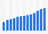 Montant des dépenses publicitaires sur Internet en France 2007-2018