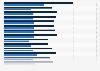 Zuschauermarktanteil von Schlag den Raab bis 2015