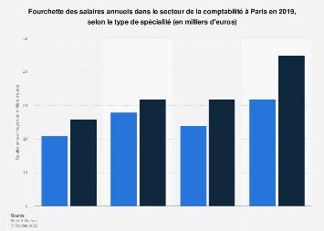 Salaire annuel des comptables selon leur spécialité à Paris 2017