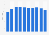 Latvia: number of enterprises in water supply & waste disposal industry 2008-2014