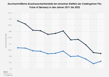 Zuschauermarktanteil von The Voice of Germany bis 2018