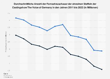 TV-Zuschauer von The Voice of Germany bis 2018