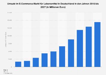 Prognose der Umsätze im E-Commerce-Markt für Lebensmittel in Deutschland bis 2023
