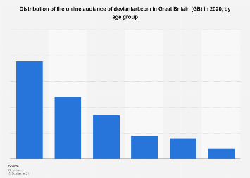 Distribution of the online audience of deviantart.com in GB 2018, by age group