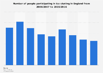 Ice skating participation England 2006-2016