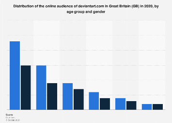 Online audience distribution of deviantart.com in GB 2018, by age group and gender