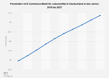 Prognose der Penetrationsrate im E-Commerce-Segment Lebensmittel & Getränke in Deutschland 2023