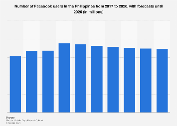 Philippines: number of Facebook users 2015-2022