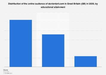 GB: online audience distribution of deviantart.com 2018, by educational attainment