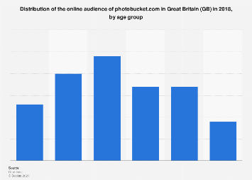 Distribution of the online audience of photobucket.com in GB 2017, by age group