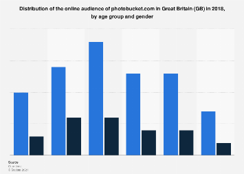 GB: online audience distribution of photobucket.com 2018, by age group and gender