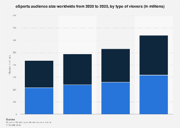 Worldwide eSports viewer numbers 2012-2021, by type