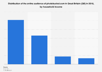GB: online audience distribution of photobucket.com 2017, by household income