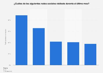 Principales redes sociales visitadas por los internautas en España en 2013