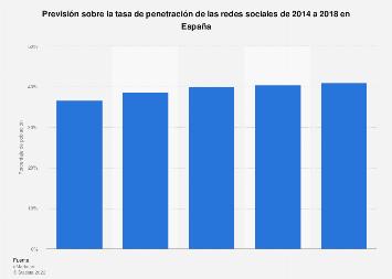 Penetración de las redes sociales en España entre 2014-2018