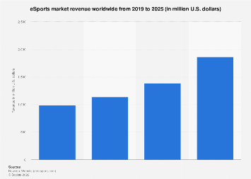 Revenue of the global eSports market 2012-2021