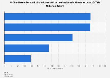 Lithium-Ionen-Akkus - Größte Hersteller weltweit nach Absatz 2016