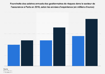Salaire annuel minimum et maximum des risk managers dans l'assurance à Paris 2016