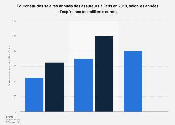 Salaire annuel des assureurs selon l'expérience à Paris 2017