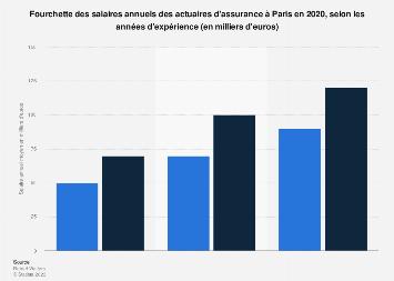 Salaire minimum et maximum des actuaires d'assurance selon expérience à Paris 2018