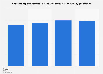 U.S. consumers' grocery shopping list usage 2015, by generation