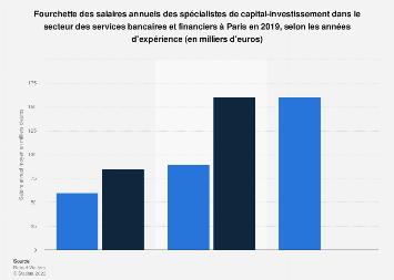 Salaire annuel minimum et maximum des spécialistes en private equity à Paris 2018