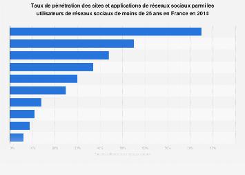 Applications et sites de réseaux sociaux utilisés par les jeunes en France 2014