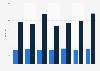Anzahl der Belegtage von Meeting- und Event-Centren in Deutschland bis 2014