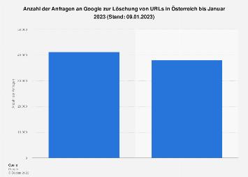 Anfragen an Google zur URL-Löschung von Einzelpersonen in Österreich 2018