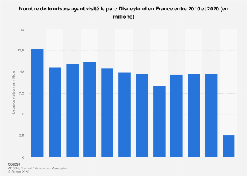 Fréquentation touristique du parc Disneyland en France 2010-2018