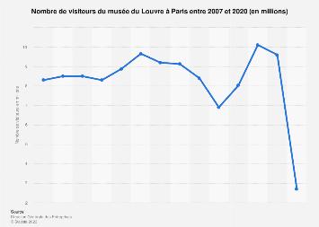 Nombre de visiteurs au Louvre à Paris 2007-2017