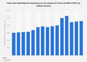 Valeur des indemnités d'assurance non vie versées en France 2004-2016