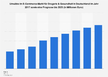 Prognose zum Umsatz im E-Commerce-Markt für Drogerie & Gesundheit in Deutschland bis 2023