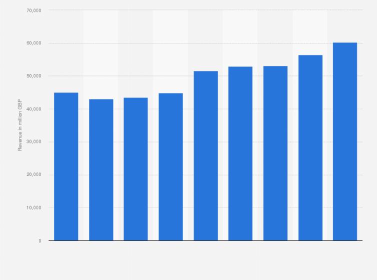 tesco financial performance analysis
