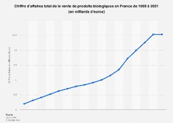 Ventes en valeur de produits biologiques en France 1999-2017