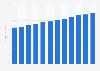 Storage market revenues worldwide 2012-2026