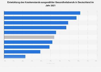 Krankenstand ausgewählter Gesundheitsberufe in Deutschland 2016