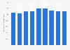 Chiffre d'affaires de l'alimentation énergétique en France 2008-2016