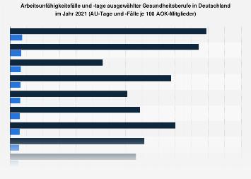 Arbeitsunfähigkeitsfälle und -tage ausgewählter Gesundheitsberufe in Deutschland 2016