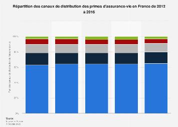 Ventilation des circuits de commercialisation de l'assurance-vie en France 2012-2015