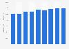 Traitement de l'eau et des déchets:nombre d'effectifs en France 2008-2016