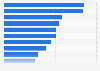 Leading countries ranked by mobile share of national standard.co.uk page views 2015