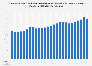 Consumo diario en minutos de medios de comunicación España 1997-2017