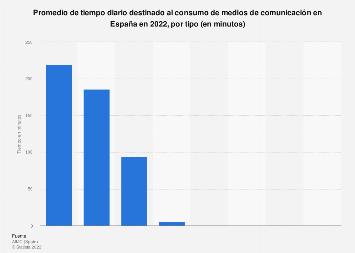 Consumo diario de los diferentes medios de comunicación España 2017