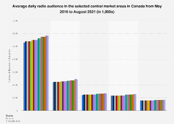 Canada average daily radio audience 2016-2017