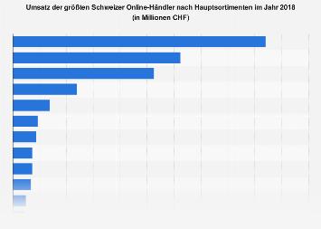 E-Commerce-Umsatz in der Schweiz nach Branchen 2017