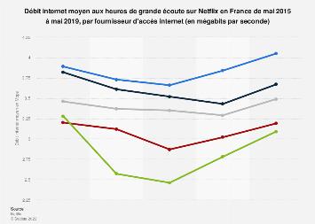 Netflix : débit moyen par FAI aux heures de grande écoute en France 2015-2019