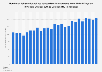 Debit card purchases in restaurants in the United Kingdom (UK) 2015-2017