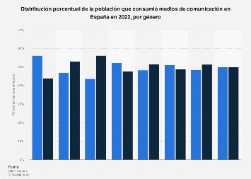 Género de los consumidores de medios de comunicación por tipo España 2017